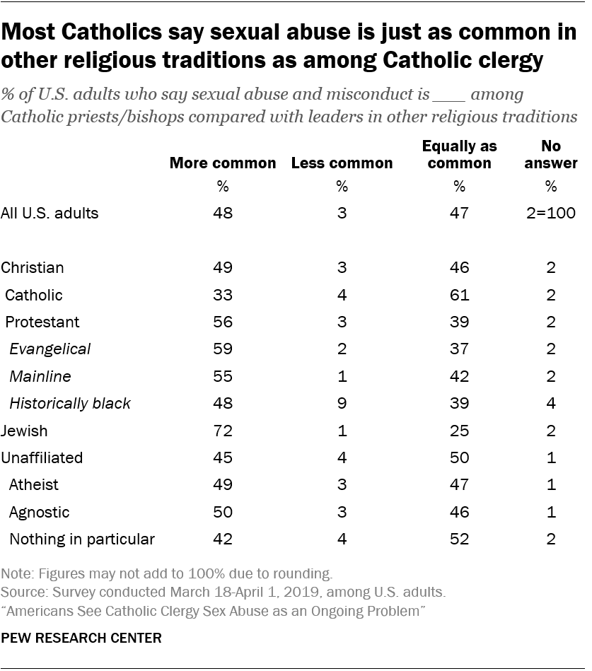 Most Catholics say sexual abuse is just as common in other religious traditions as among Catholic clergy