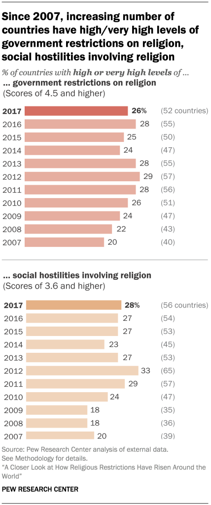Since 2007, increasing number of countries have high/very high levels of government restrictions on religion, social hostilities involving religion