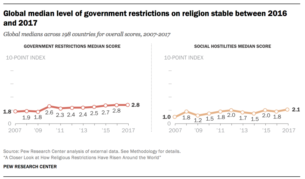 Global median level of government restrictions on religion stable between 2016 and 2017