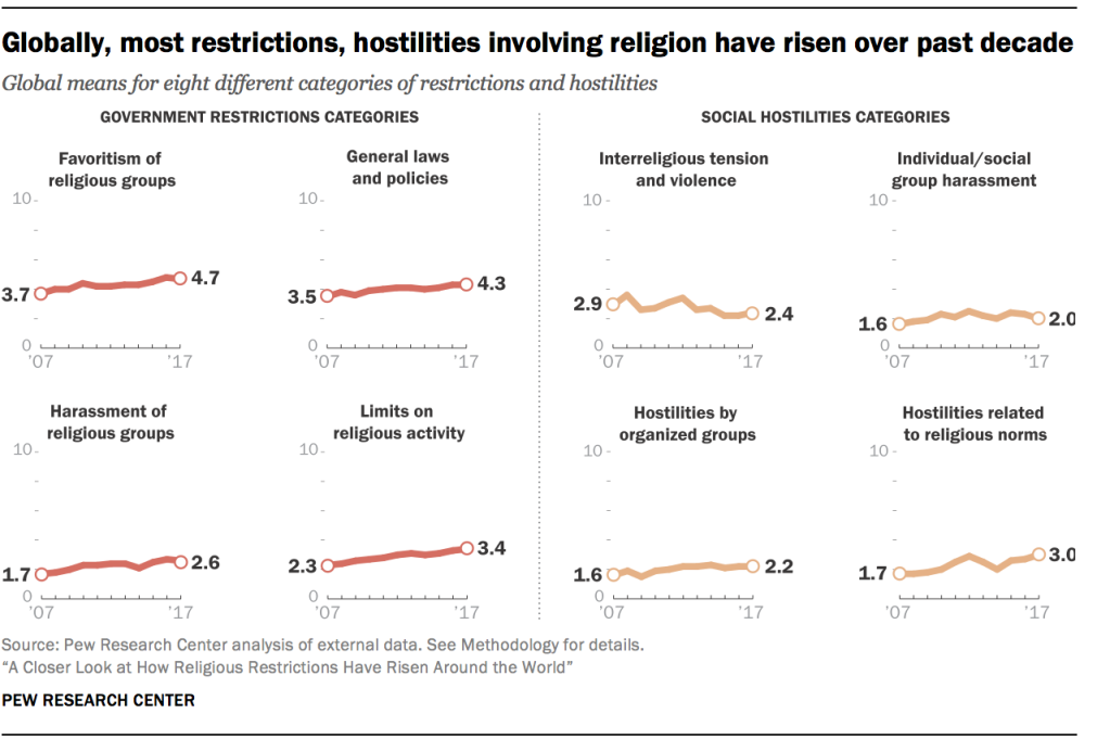 Globally, most restrictions, hostilities involving religion have risen over past decade