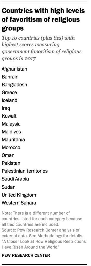 Countries with high levels of religious violence by organized groups
