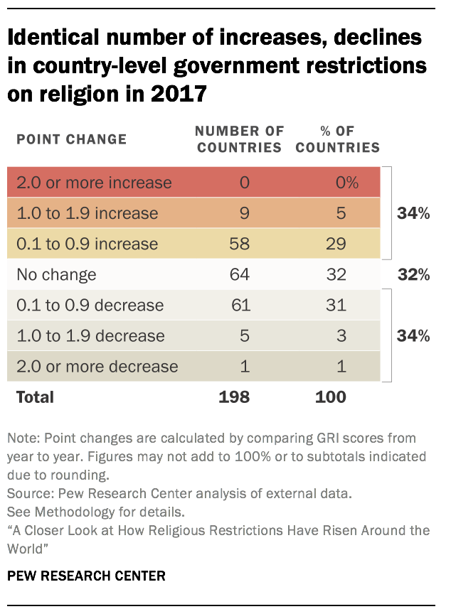 Identical number of increases, declines in country-level government restrictions on religion in 2017