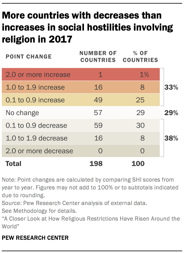 More countries with decreases than increases in social hostilities involving religion in 2017