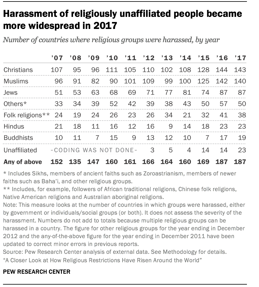 Harassment of religiously unaffiliated people became more widespread in 2017