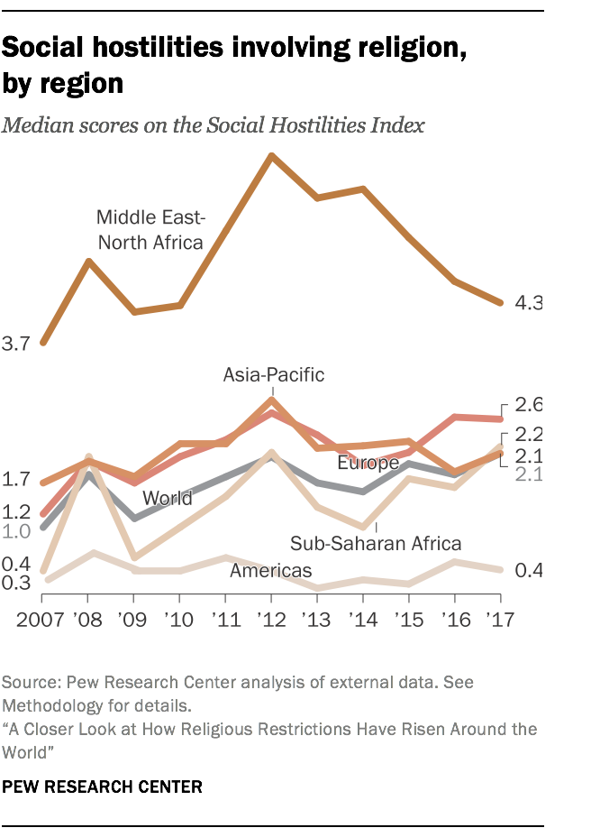Social hostilities involving religion, by region