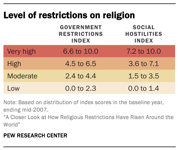 Level of restrictions on religion
