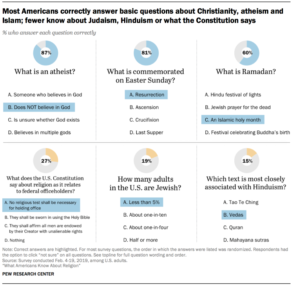 Most Americans correctly answer basic questions about Christianity, atheism and Islam; fewer know about Judaism, Hinduism or what the Constitution says