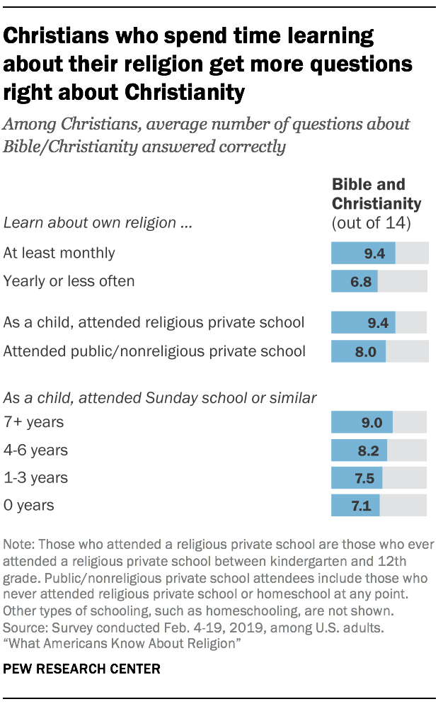 Christians who spend time learning about their religion get more questions right about Christianity