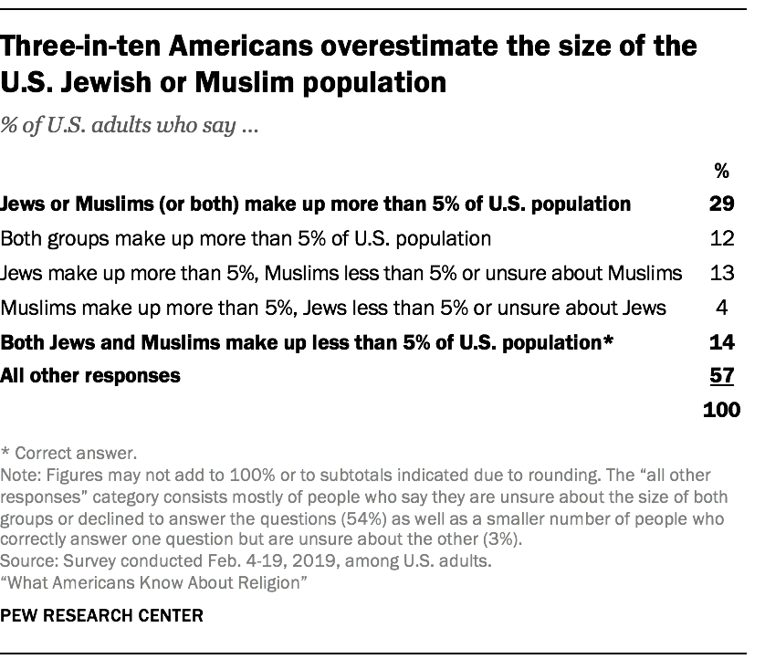 Three-in-ten Americans overestimate the size of the U.S. Jewish or Muslim population