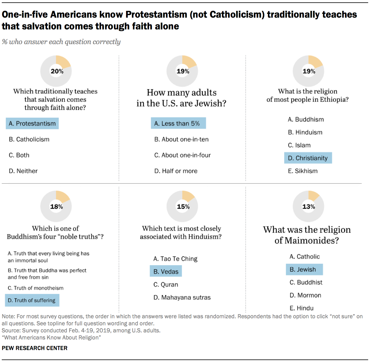 One-in-five Americans know Protestantism (not Catholicism) traditionally teaches that salvation comes through faith alone
