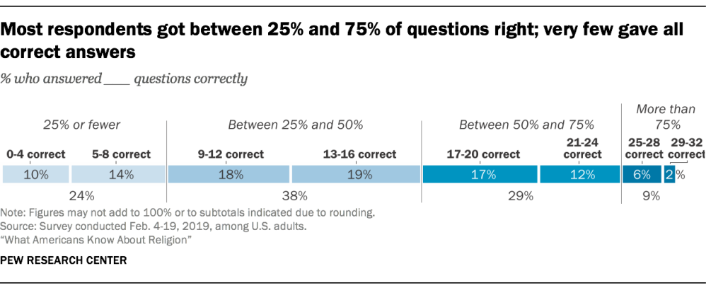 Most respondents got between 25% and 75% of questions right; very few gave all correct answers
