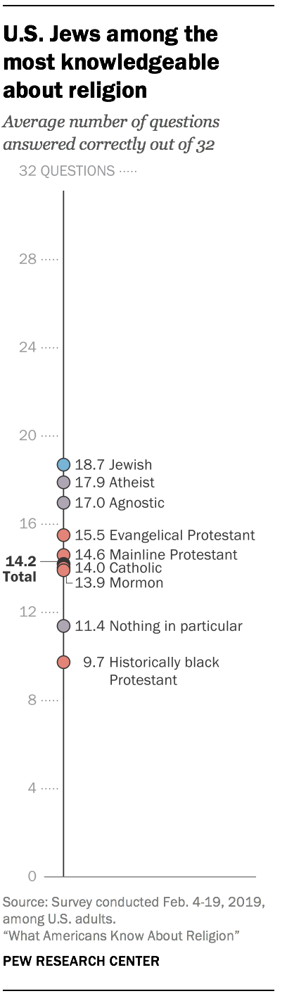 U.S. Jews among the most knowledgeable about religion