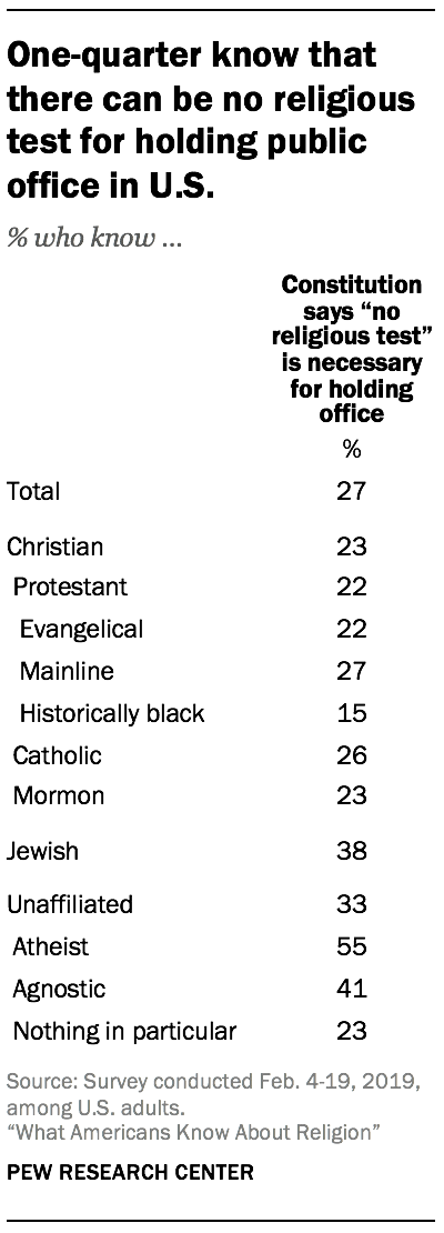 One-quarter know that there can be no religious test for holding public office in U.S.