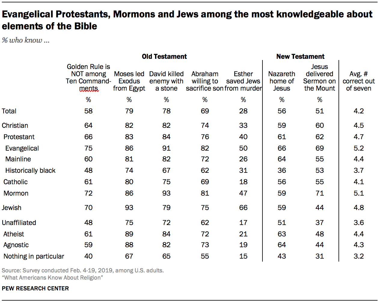 Evangelical Protestants, Mormons and Jews among the most knowledgeable about elements of the Bible