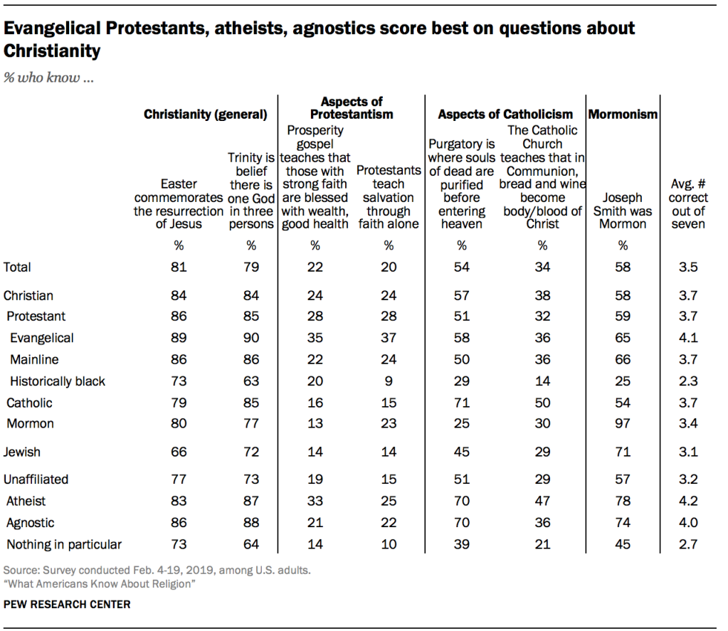 Evangelical Protestants, atheists, agnostics score best on
