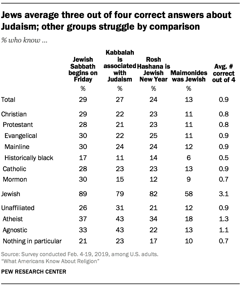 Jews average three out of four correct answers about Judaism; other groups struggle by comparison