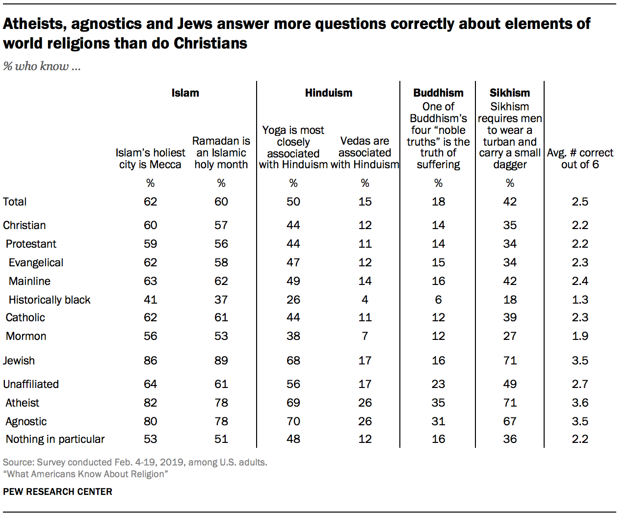 Atheists, agnostics and Jews answer more questions correctly about elements of world religions than do Christians
