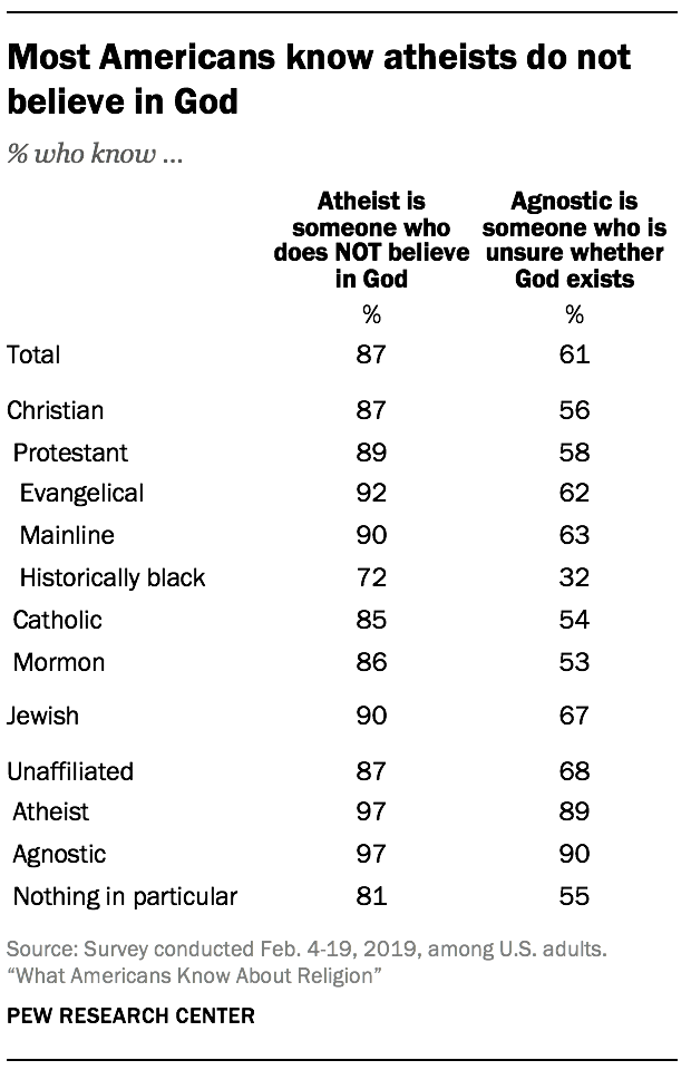 Most Americans know atheists do not believe in God