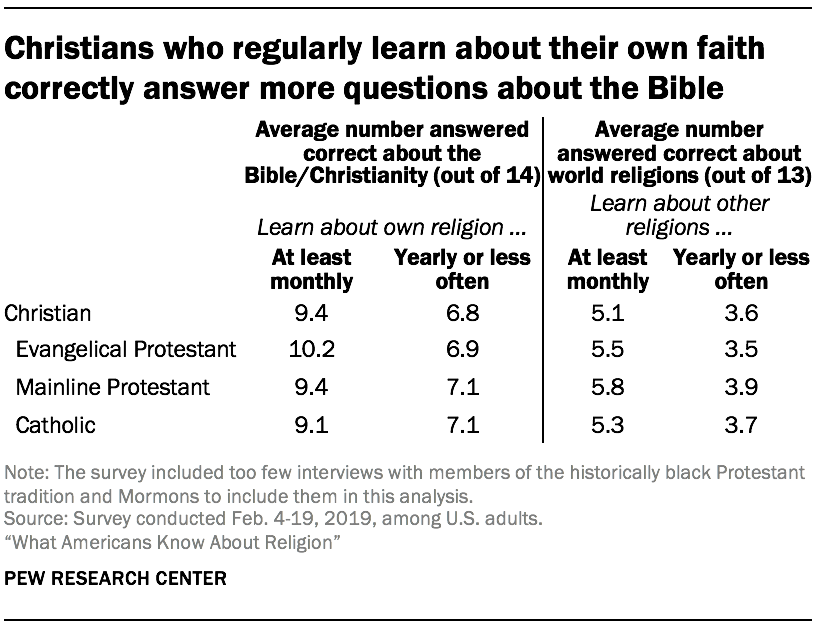 Christians who regularly learn about their own faith correctly answer more questions about the Bible