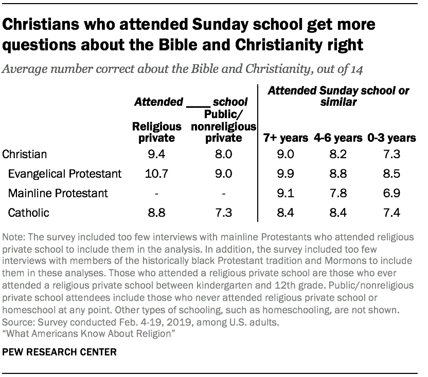 Christians who attended Sunday school get more questions about the Bible and Christianity right