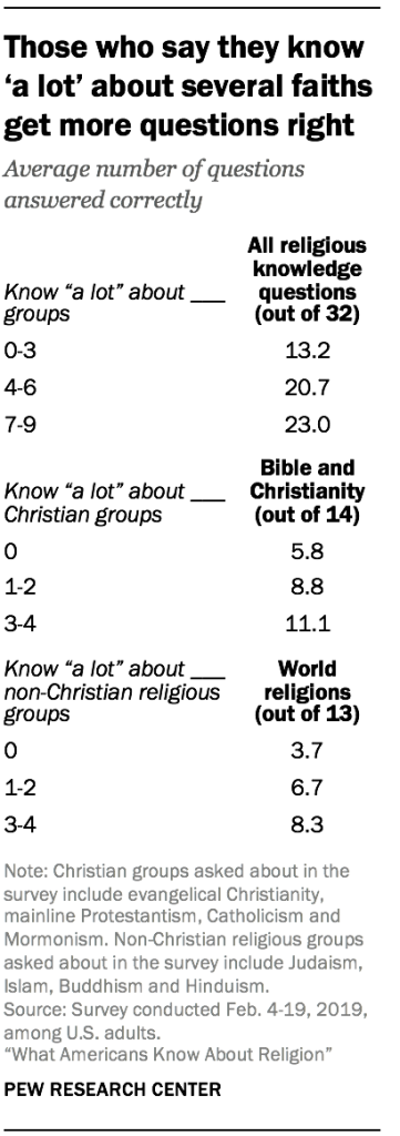 Those who say they know 'a lot' about several faiths get more questions right