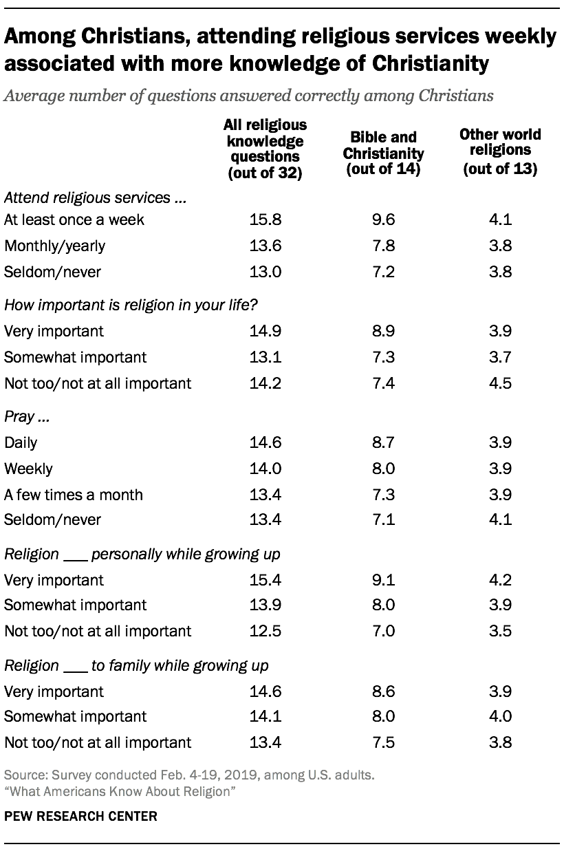 Among Christians, attending religious services weekly associated with more knowledge of Christianity