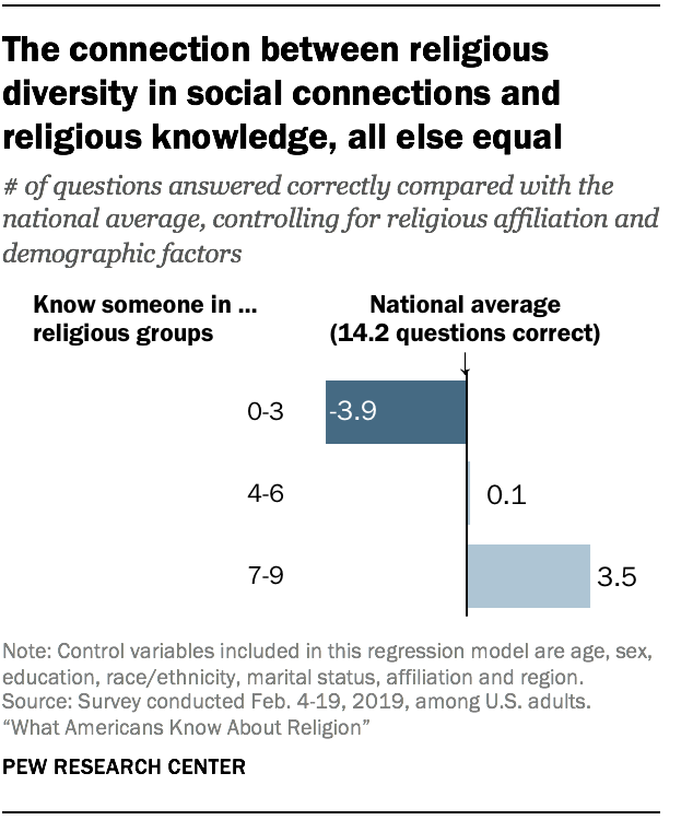 The connection between religious diversity in social connections and religious knowledge, all else equal
