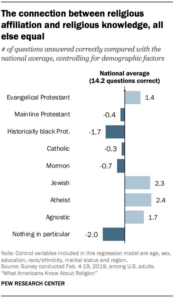 The connection between religious affiliation and religious knowledge, all else equal