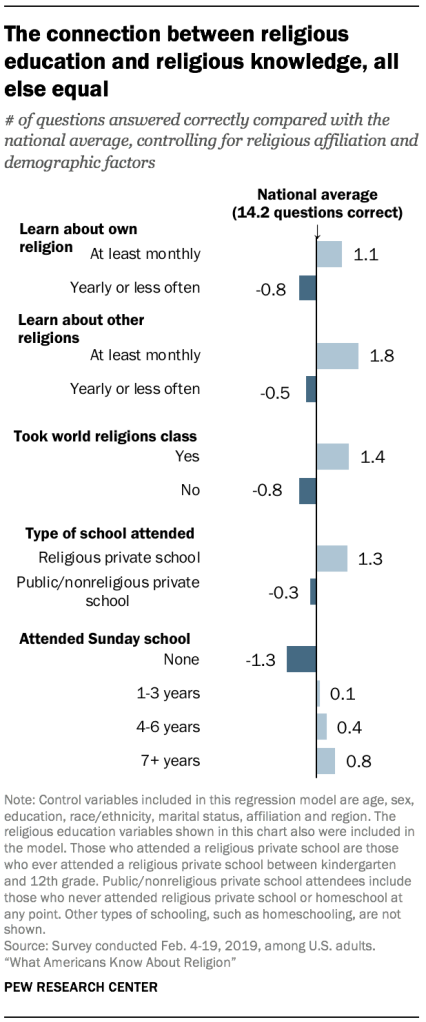 The connection between religious education and religious knowledge, all else equal