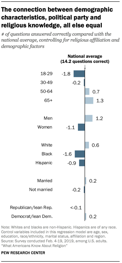 The connection between demographic characteristics, political party and religious knowledge, all else equal