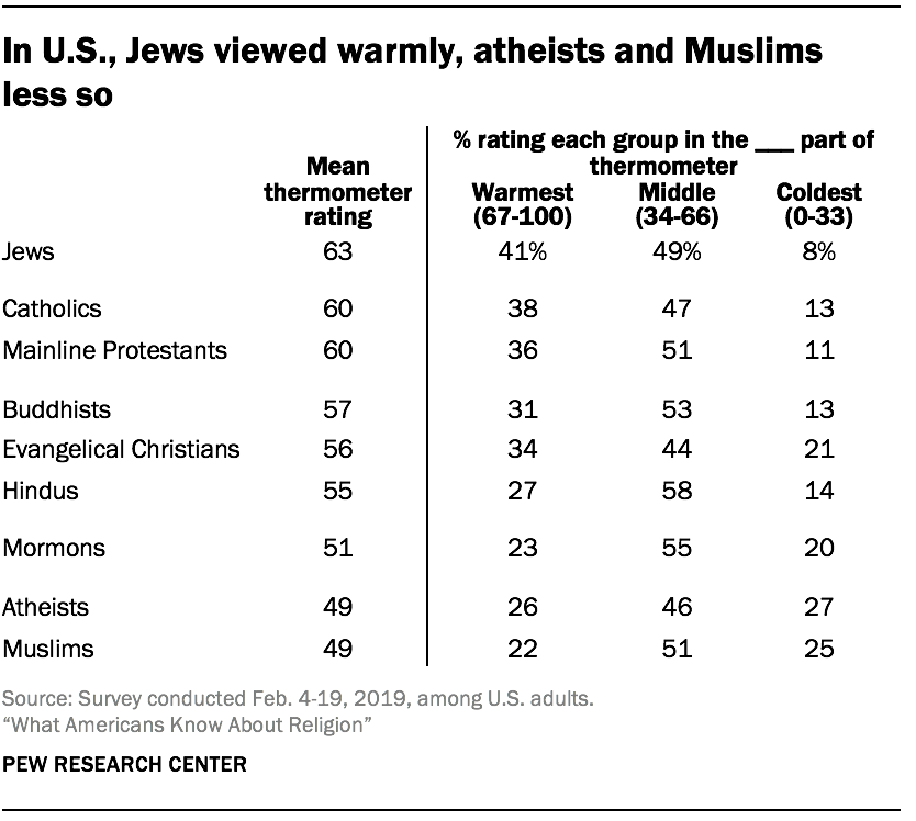 In U.S., Jews viewed warmly, atheists and Muslims less so
