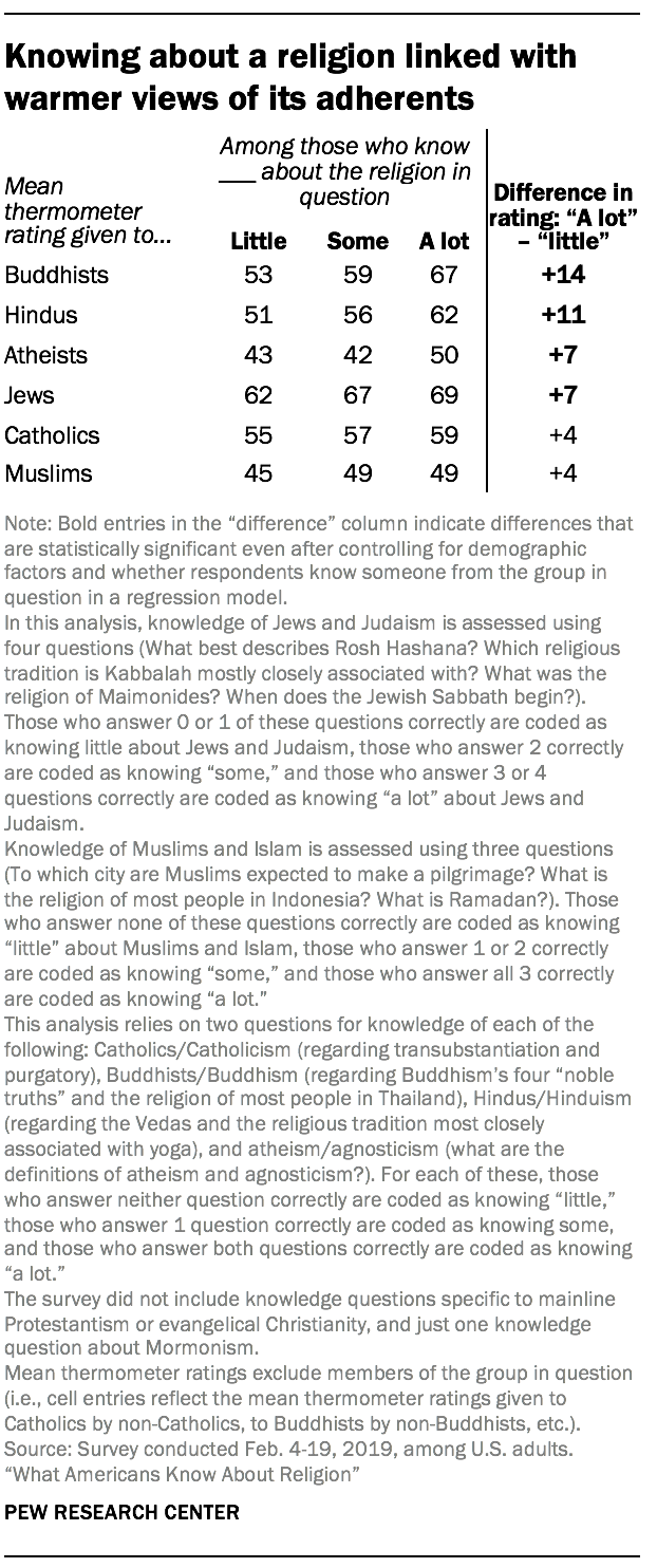 Knowing about a religion linked with warmer views of its adherents