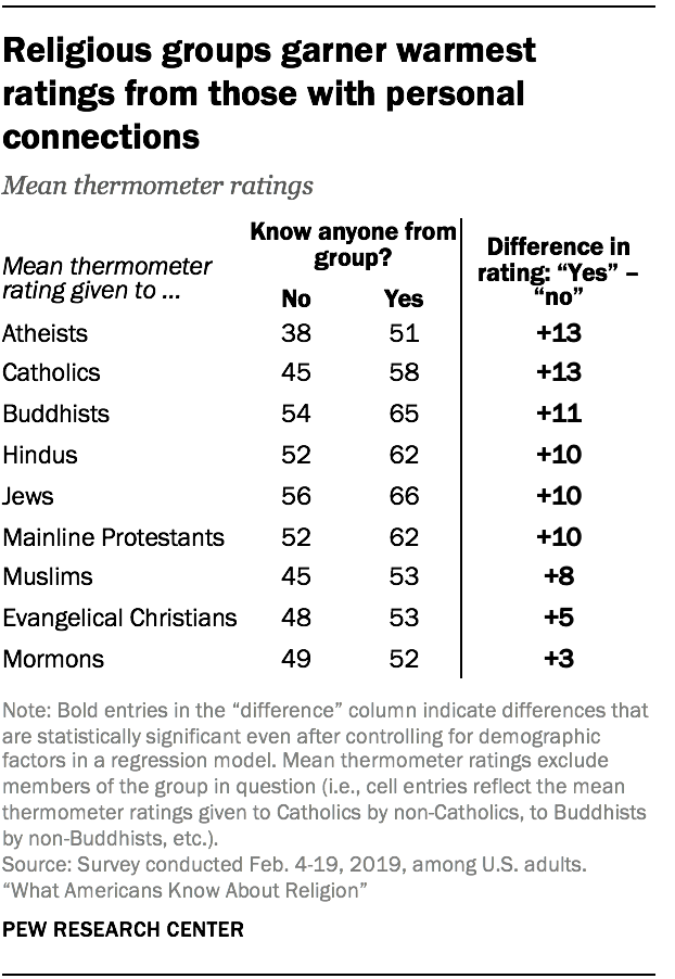 Religious groups garner warmest ratings from those with personal connections