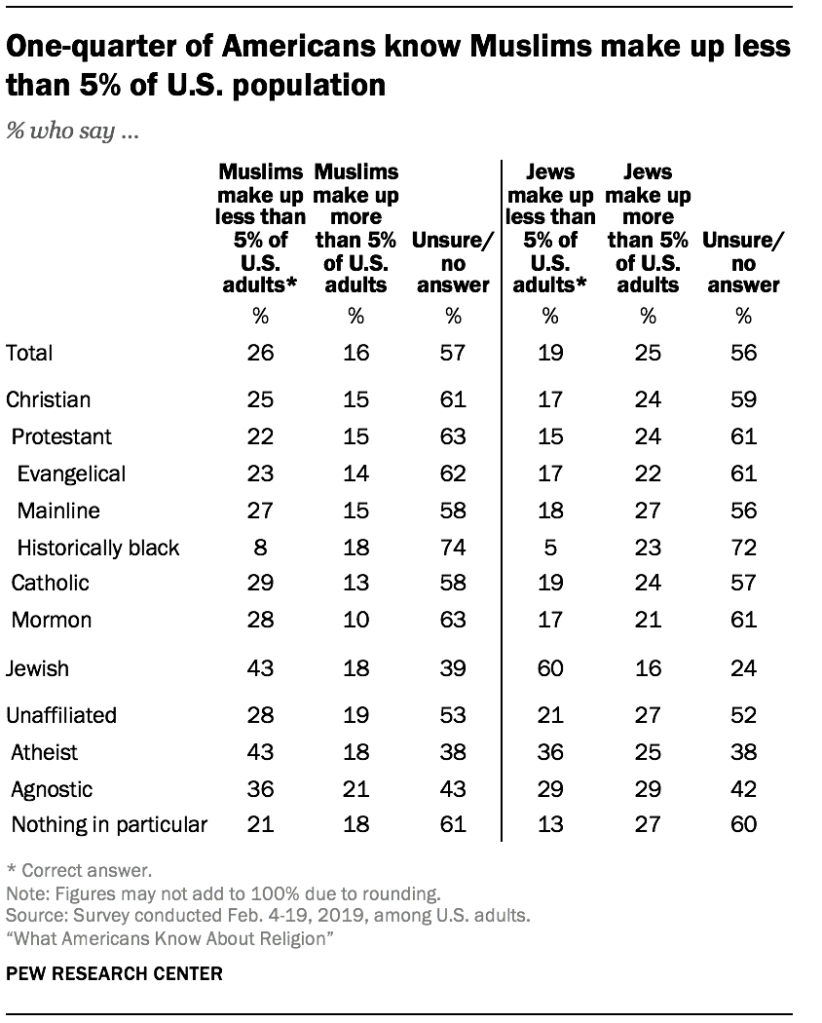 One-quarter of Americans know Muslims make up less than 5% of U.S. population