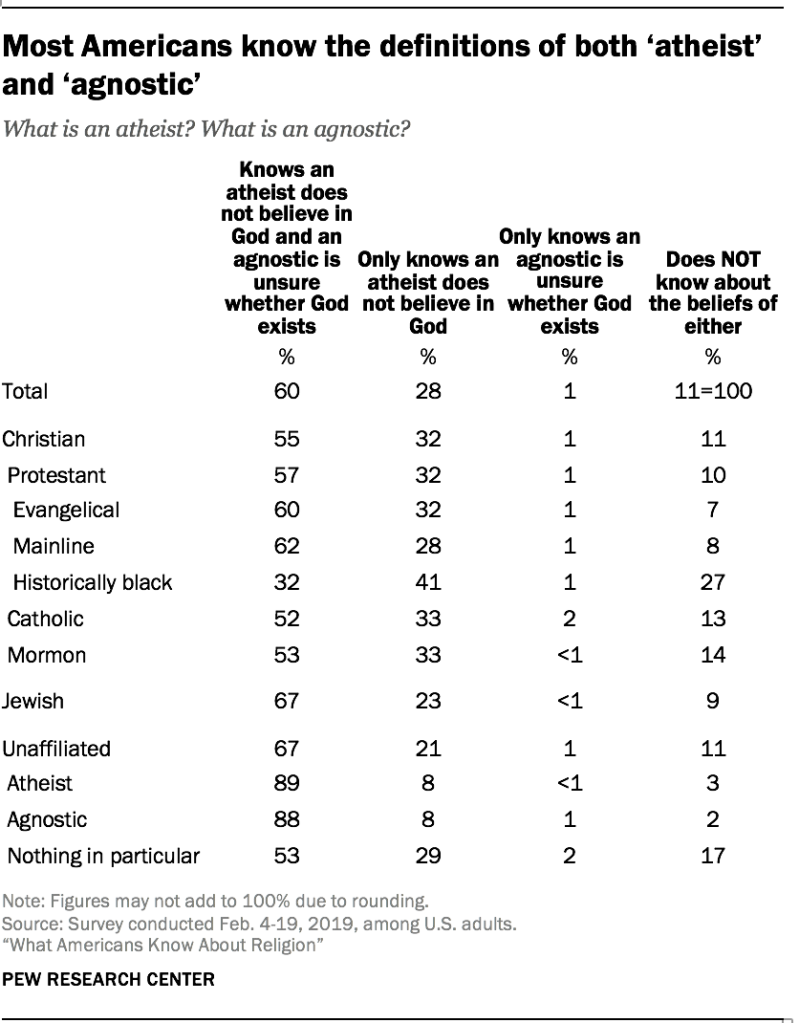 Most Americans know the definitions of both 'atheist' and 'agnostic'