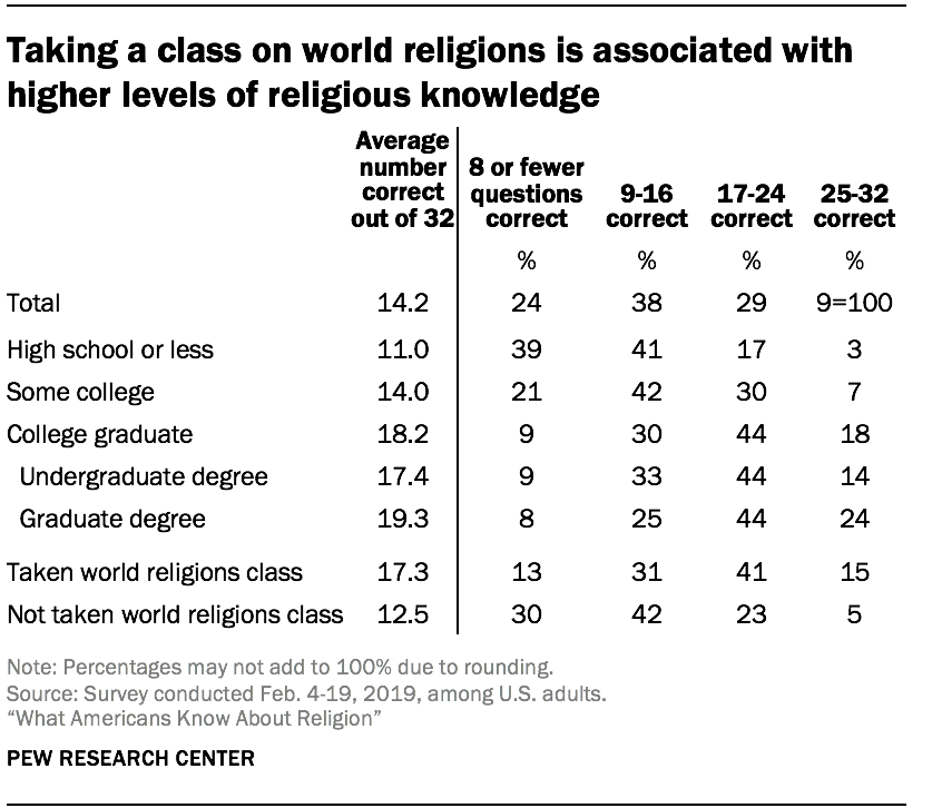 Taking a class on world religions is associated with higher levels of religious knowledge
