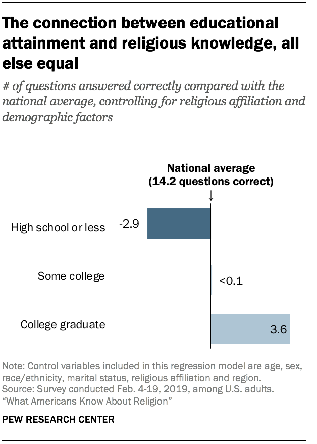 The connection between educational attainment and religious knowledge, all else equal