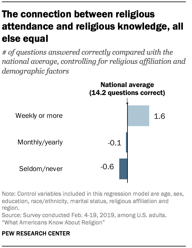 The connection between religious attendance and religious knowledge, all else equal