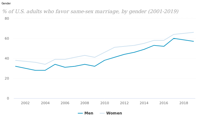 Changing Attitudes On Same Sex Marriage Pew Research Center
