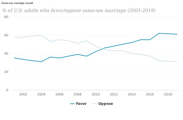 Gay marrige statistics