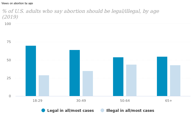 Abortion Politics in the United States and Canada Studies in Public Opinion