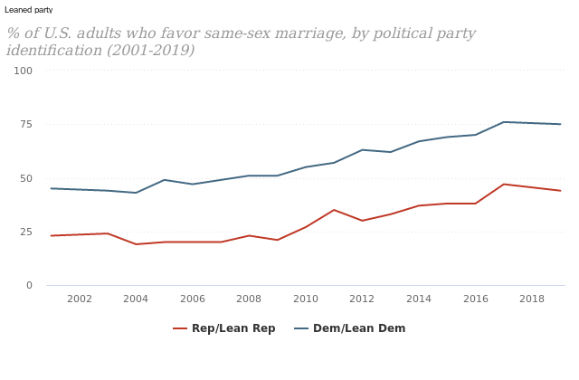 Repubilican views of same sex marriage
