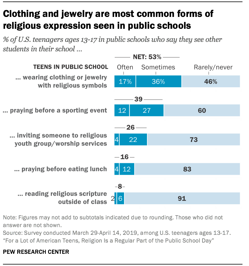Clothing and jewelry are most common forms of religious expression seen in public schools