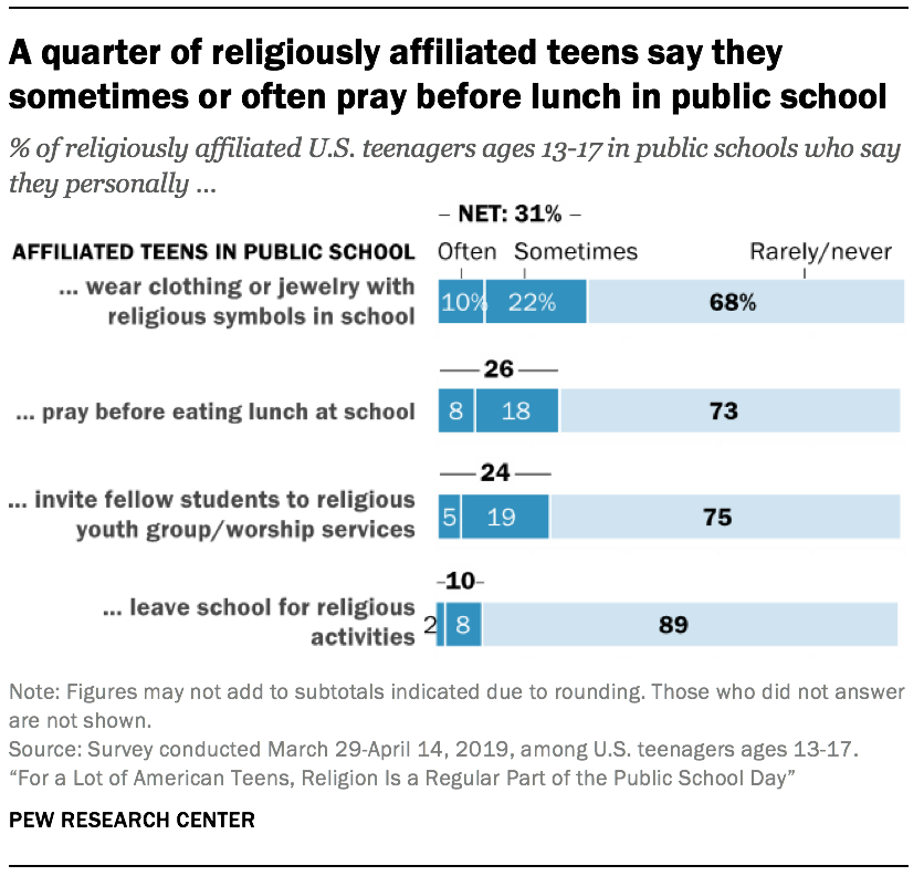 A quarter of religiously affiliated teens say they sometimes or often pray before lunch in public school