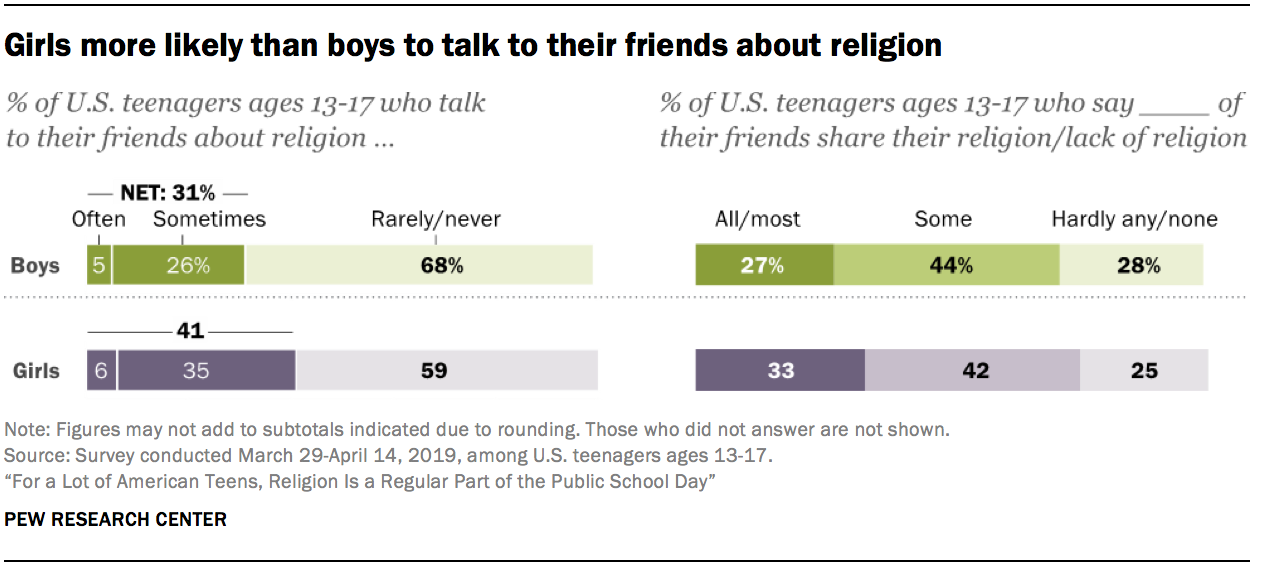 more likely than boys to talk to their friends about religion