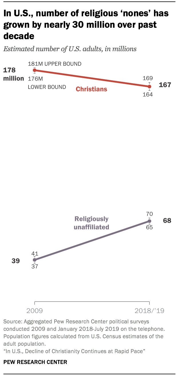 In U.S., number of religious 'nones' has grown by nearly 30 million over past decade
