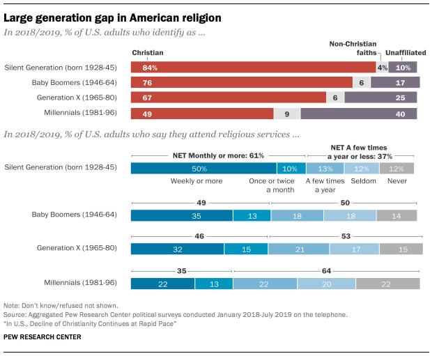 Large generation gap in American religion