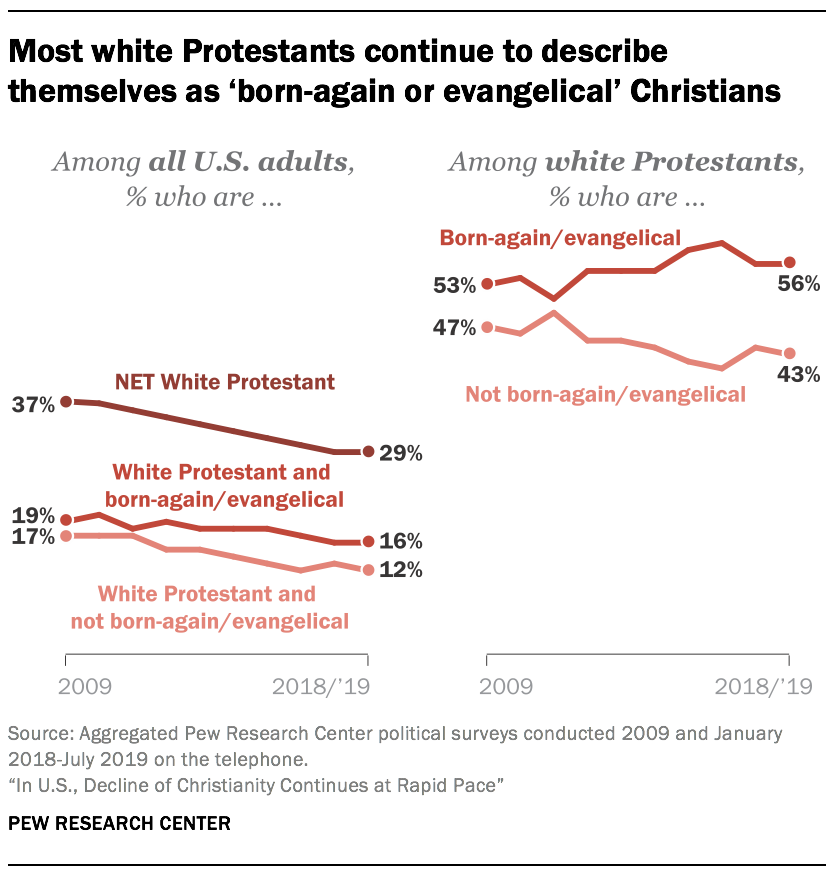 Most white Protestants continue to describe themselves as 'born-again or evangelical' Christians