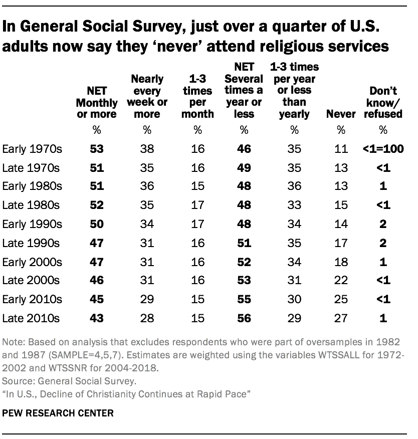 In General Social Survey, just over a quarter of U.S. adults now say they 'never' attend religious services