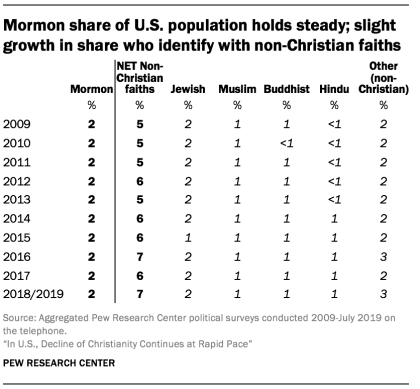 Mormon share of U.S. population holds steady; slight growth in share who identify with non-Christian faiths